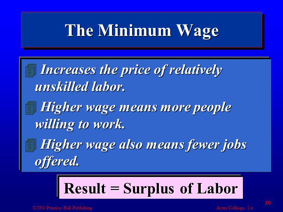 ©2004 Prentice Hall Publishing Ayers/Collinge, 1/e 30 The Minimum Wage 4 Increases the price of relatively unskilled labor.