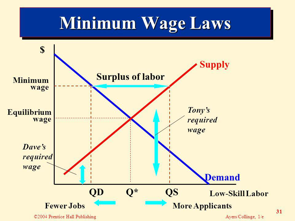 ©2004 Prentice Hall Publishing Ayers/Collinge, 1/e 31 Minimum Wage Laws Surplus of labor Q*QSQD Demand Supply Minimum wage Fewer JobsMore Applicants Equilibrium wage Low-Skill Labor $ Tonys required wage Daves required wage