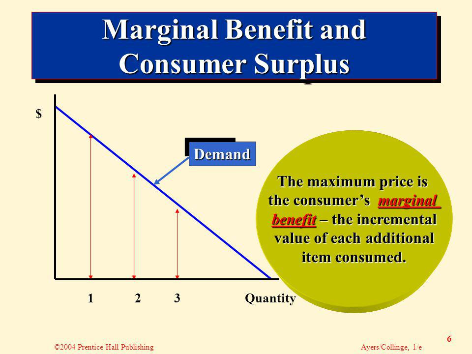 ©2004 Prentice Hall Publishing Ayers/Collinge, 1/e 6 Marginal Benefit and Consumer Surplus 123 Demand $ Quantity The demand curve shows the maximum price the consumer would pay for each quantity that might be purchased.