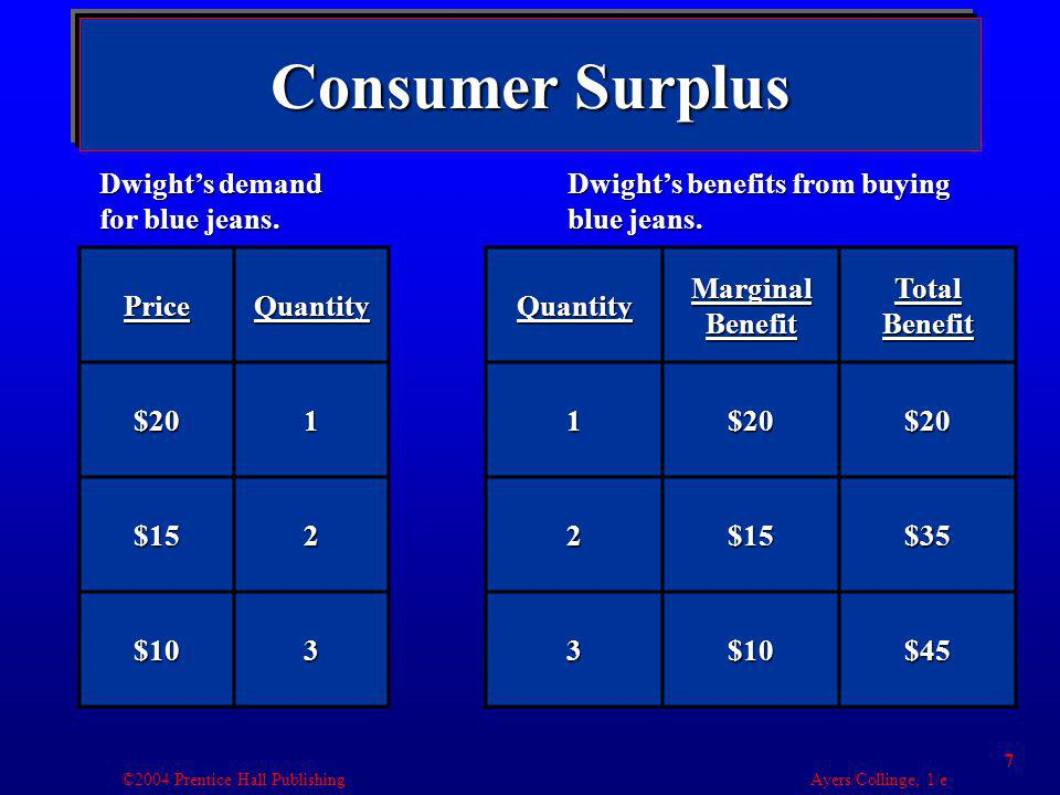 ©2004 Prentice Hall Publishing Ayers/Collinge, 1/e 8 Consumer Surplus PriceQuantity$201 $152 $103 Total Benefit Total Paid Consumer Surplus $20$20$0 $35$30$5 $45$30$15 Dwights demand for blue jeans.