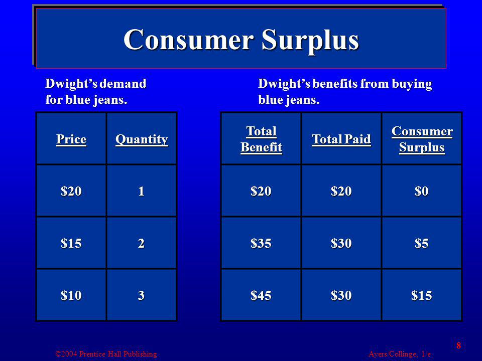 ©2004 Prentice Hall Publishing Ayers/Collinge, 1/e 8 Consumer Surplus PriceQuantity$201 $152 $103 Total Benefit Total Paid Consumer Surplus $20$20$0 $