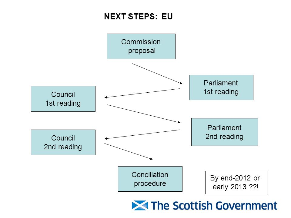 Commission proposal Parliament 1st reading Council 1st reading Parliament 2nd reading Council 2nd reading Conciliation procedure NEXT STEPS: EU By end-2012 or early 2013 ??!