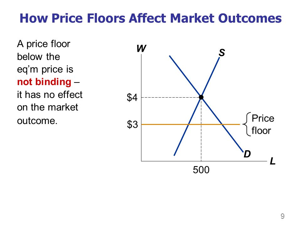 9 How Price Floors Affect Market Outcomes W L D S $4 500 Price floor $3 A price floor below the eqm price is not binding – it has no effect on the mar