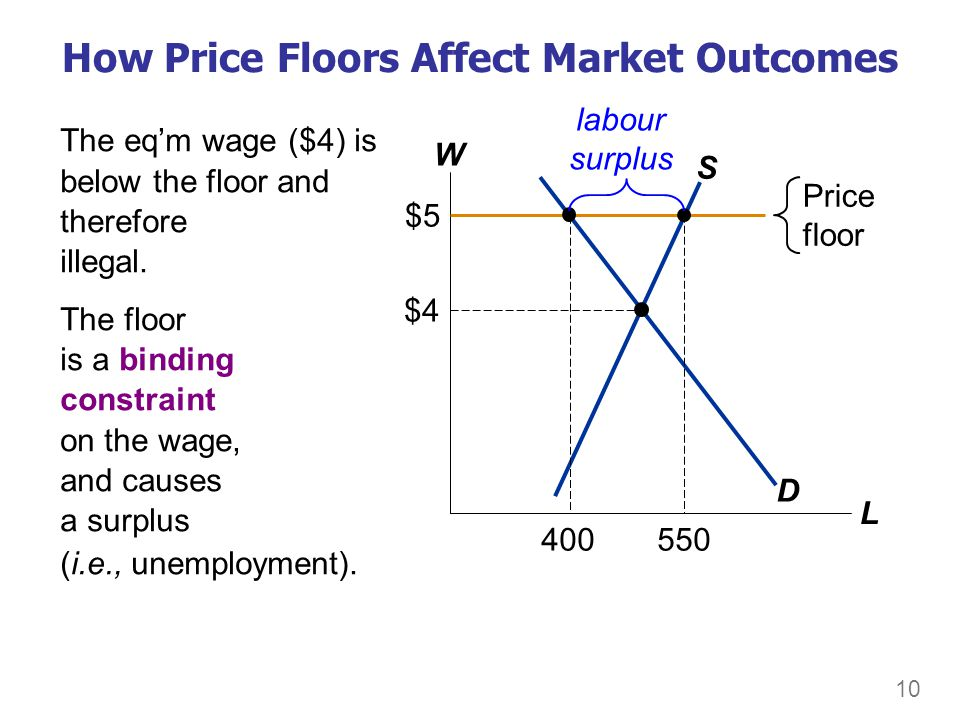 10 How Price Floors Affect Market Outcomes W L D S $4 Price floor $5 The eqm wage ($4) is below the floor and therefore illegal. The floor is a bindin