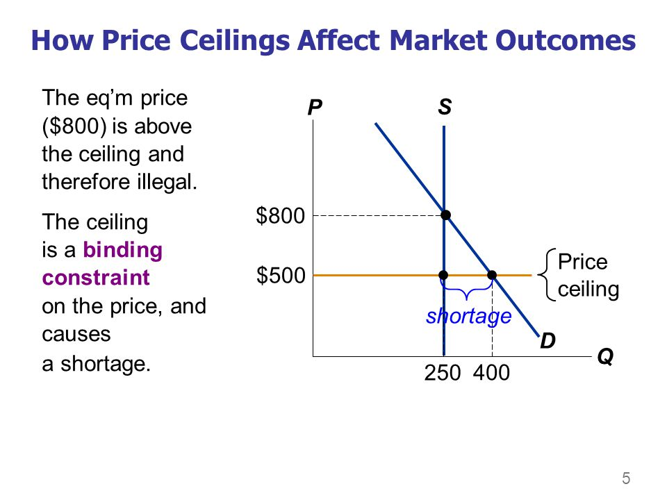 5 How Price Ceilings Affect Market Outcomes The eqm price ($800) is above the ceiling and therefore illegal. The ceiling is a binding constraint on th