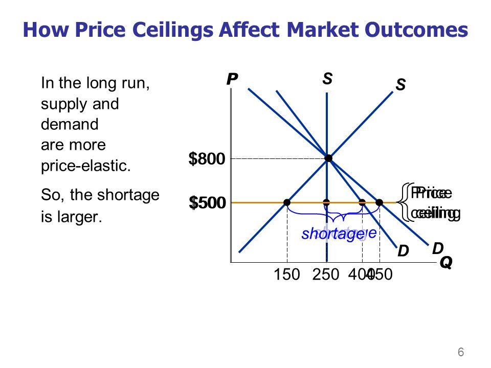 6 How Price Ceilings Affect Market Outcomes In the long run, supply and demand are more price-elastic. So, the shortage is larger. P Q D S $800 Price