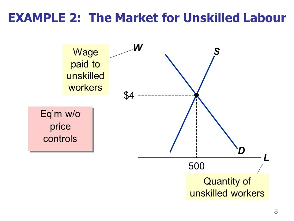 8 EXAMPLE 2: The Market for Unskilled Labour Eqm w/o price controls W L D S Wage paid to unskilled workers $4 500 Quantity of unskilled workers
