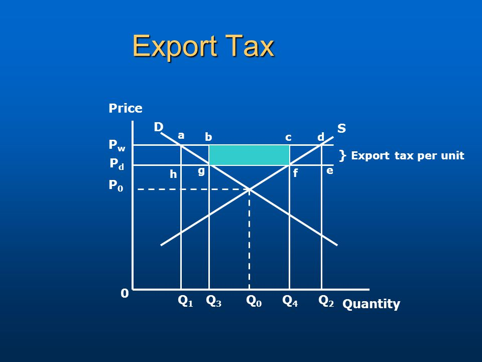 Export Tax Price Quantity S D PwPw PdPd P0P0 } Export tax per unit a bcd h g f e Q1Q1 Q3Q3 0 Q0Q0 Q4Q4 Q2Q2