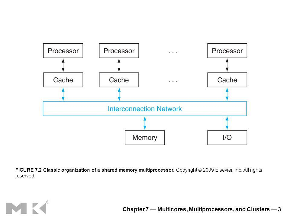 Chapter 7 Multicores, Multiprocessors, and Clusters 14 FIGURE 7.13 Roofline Model [Williams, Patterson, 2008].