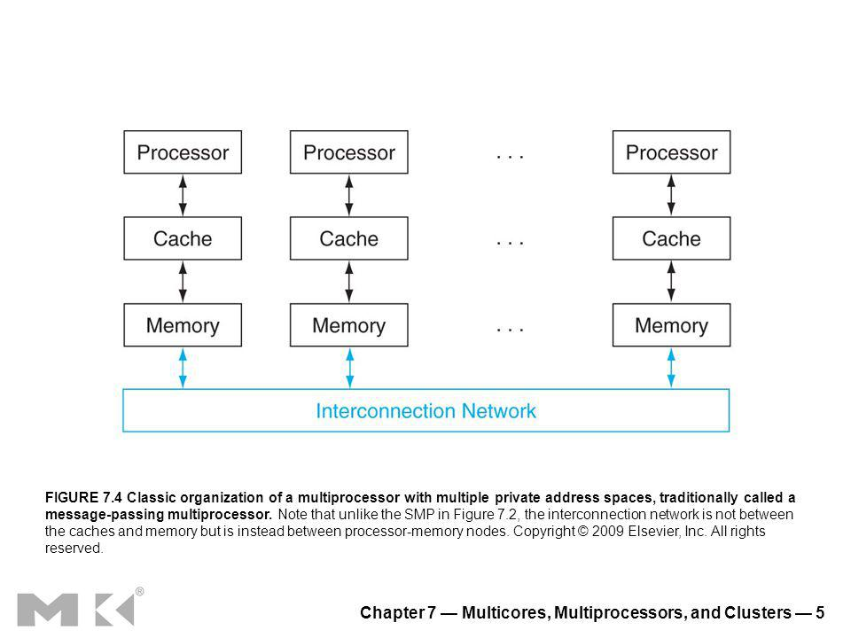 Chapter 7 Multicores, Multiprocessors, and Clusters 6 FIGURE 7.5 How four threads use the issue slots of a superscalar processor in different approaches.