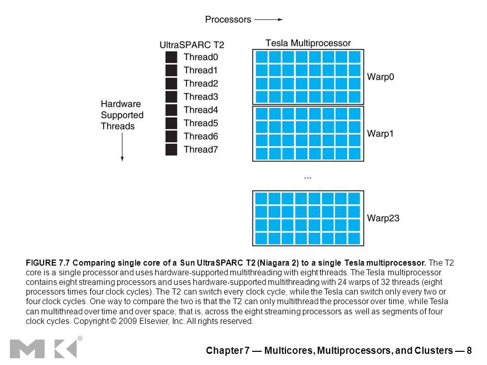 Chapter 7 Multicores, Multiprocessors, and Clusters 9 FIGURE 7.8 Hardware categorization of processor architectures and examples based on static versus dynamic and ILP versus DLP.