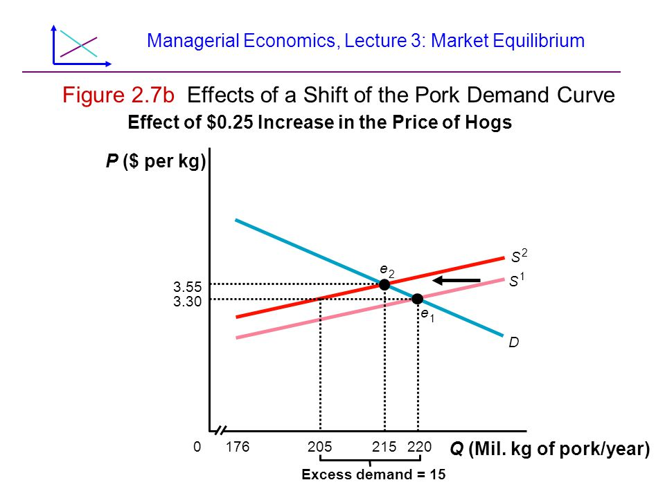 Managerial Economics, Lecture 3: Market Equilibrium Figure 2.7b Effects of a Shift of the Pork Demand Curve S 1 S 2 Q (Mil.