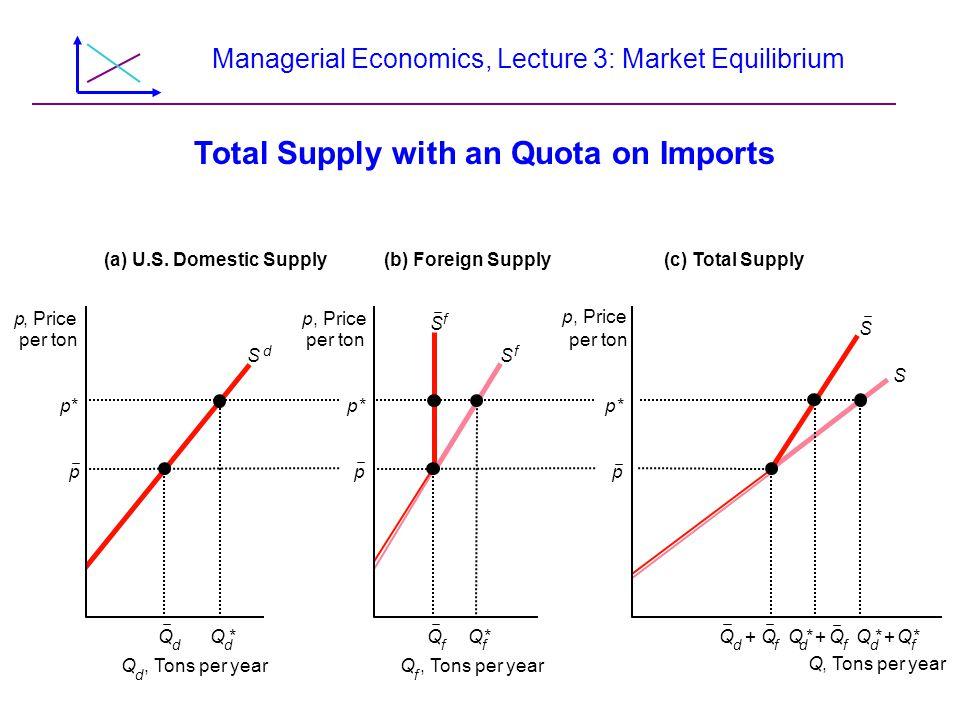 Managerial Economics, Lecture 3: Market Equilibrium p, Price per ton p, Price per ton p, Price per ton S d Q, Tons per year (a) U.S. Domestic Supply(b