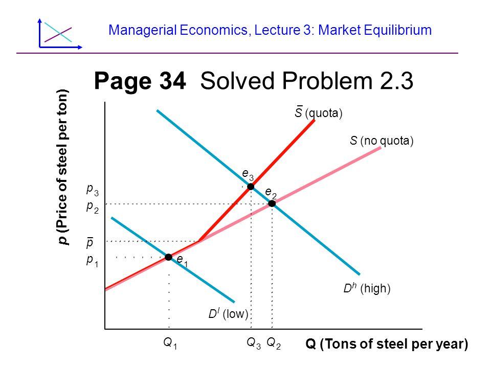 Managerial Economics, Lecture 3: Market Equilibrium Page 34 Solved Problem 2.3 Q 2 Q 3 D h (high) Q 1 S (no quota) Q (Tons of steel per year) p 2 p 3