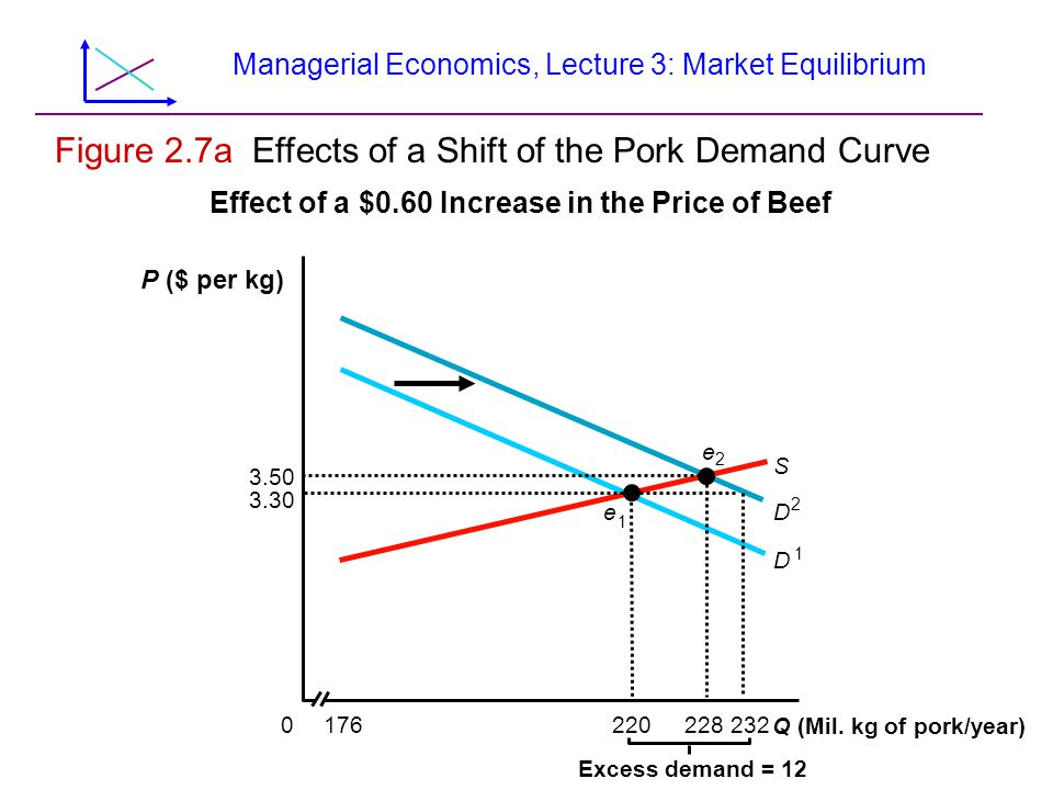 Managerial Economics, Lecture 3: Market Equilibrium Figure 2.8 A Ban on Rice Imports Raises The Price in Japan Q 2 Q 1 S (no ban) D Q, Tons of rice per year p 2 e 2 e 1 p 1 S (ban) – p, Price of rice per pound