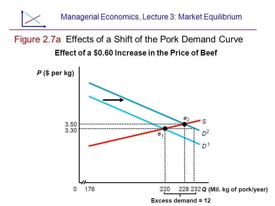 Managerial Economics, Lecture 3: Market Equilibrium Figure 2.7a Effects of a Shift of the Pork Demand Curve D 1 D 2 S 1760220228232 Q (Mil. kg of pork
