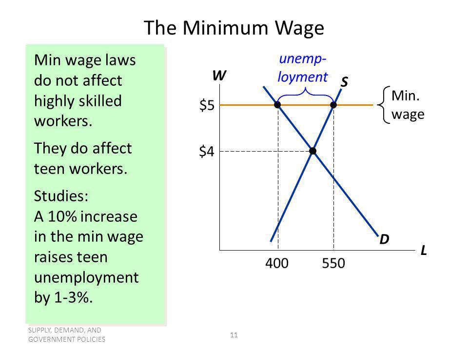 SUPPLY, DEMAND, AND GOVERNMENT POLICIES 11 Min wage laws do not affect highly skilled workers. They do affect teen workers. Studies: A 10% increase in