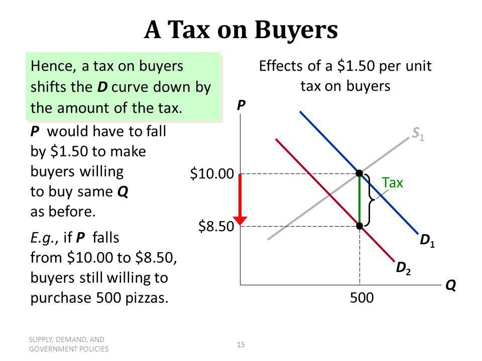 SUPPLY, DEMAND, AND GOVERNMENT POLICIES 15 S1S1 D1D1 $10.00 500 A Tax on Buyers The price buyers pay is now $1.50 higher than the market price P. P wo