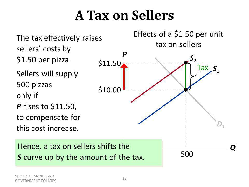 SUPPLY, DEMAND, AND GOVERNMENT POLICIES 18 S1S1 A Tax on Sellers P Q D1D1 $10.00 500 S2S2 Effects of a $1.50 per unit tax on sellers The tax effective
