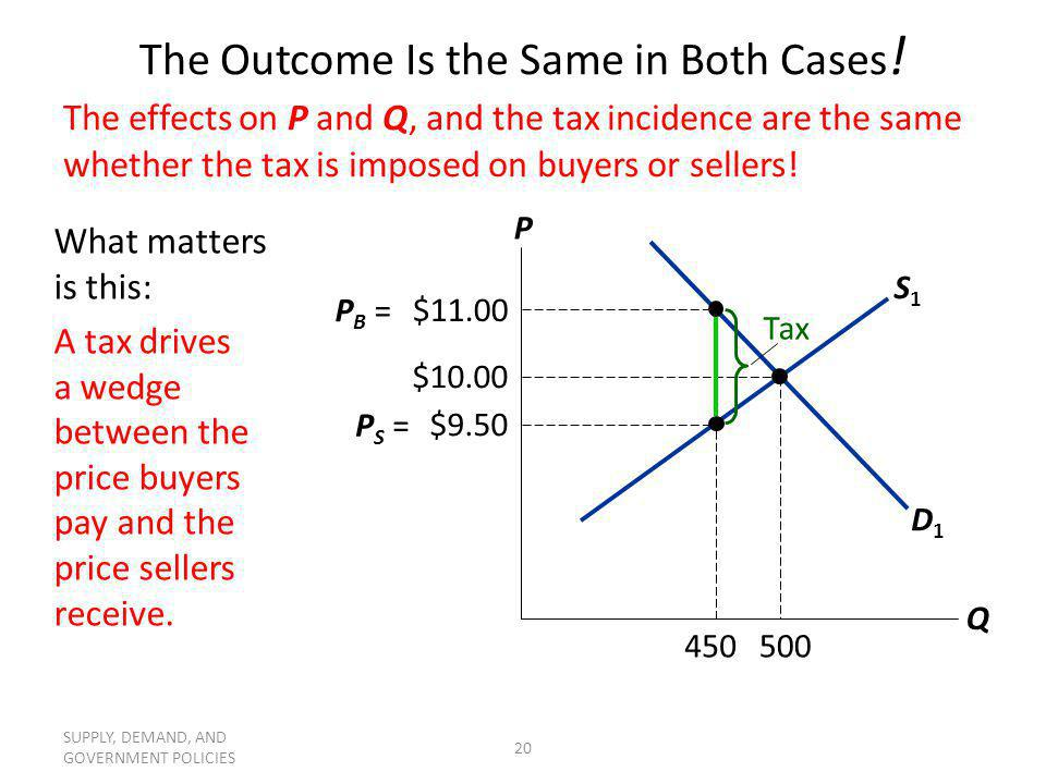 SUPPLY, DEMAND, AND GOVERNMENT POLICIES 20 S1S1 The Outcome Is the Same in Both Cases ! What matters is this: A tax drives a wedge between the price b