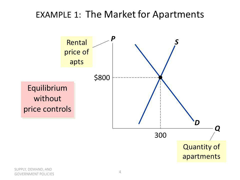 SUPPLY, DEMAND, AND GOVERNMENT POLICIES 4 EXAMPLE 1: The Market for Apartments Equilibrium without price controls P Q D S Rental price of apts $800 30