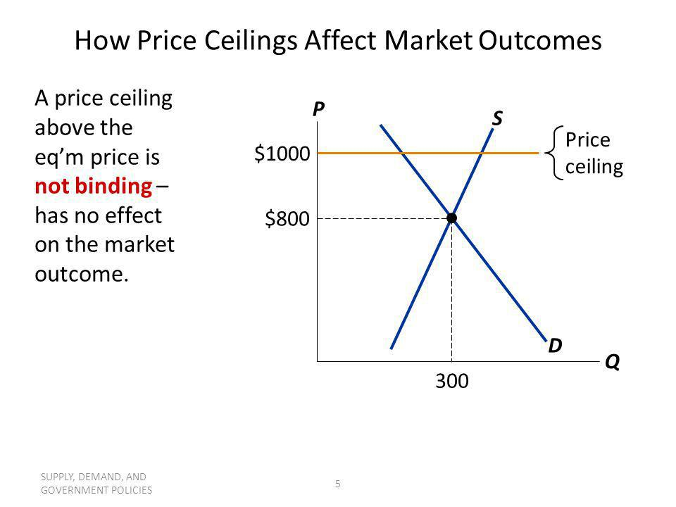 SUPPLY, DEMAND, AND GOVERNMENT POLICIES 6 How Price Ceilings Affect Market Outcomes The eqm price ($800) is above the ceiling and therefore illegal.