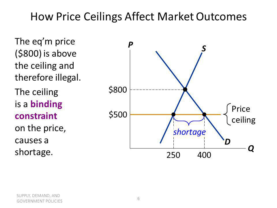 SUPPLY, DEMAND, AND GOVERNMENT POLICIES 6 How Price Ceilings Affect Market Outcomes The eqm price ($800) is above the ceiling and therefore illegal. T