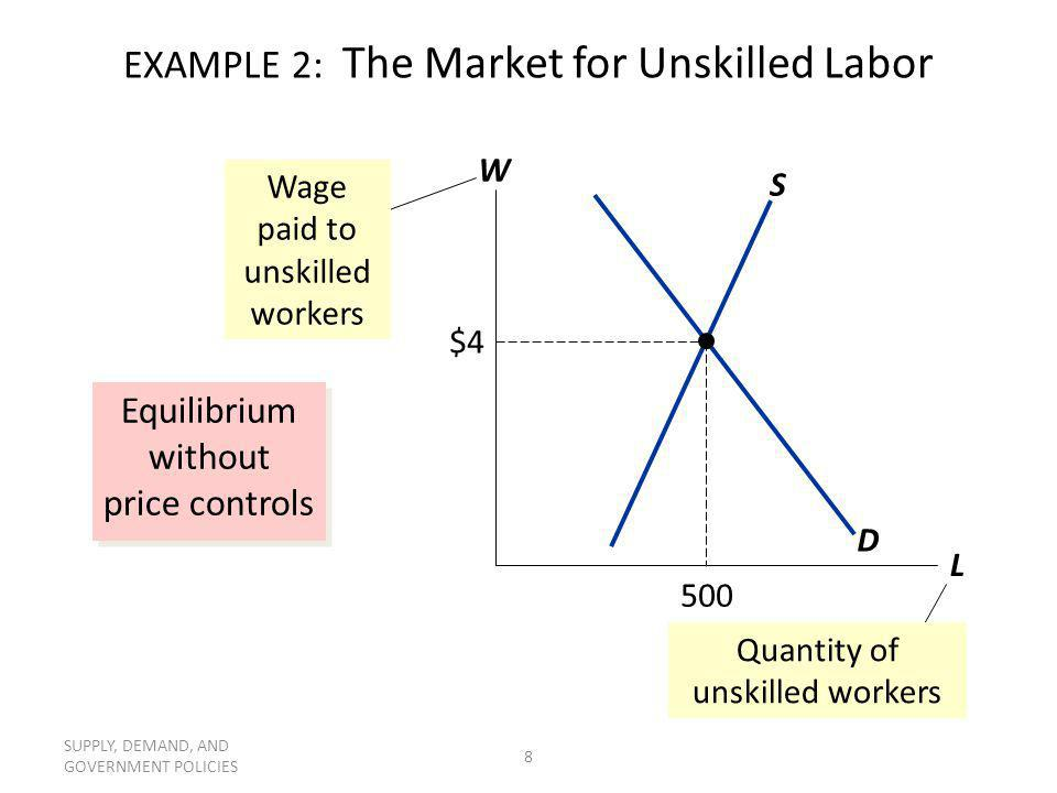 SUPPLY, DEMAND, AND GOVERNMENT POLICIES 8 EXAMPLE 2: The Market for Unskilled Labor Equilibrium without price controls W L D S Wage paid to unskilled
