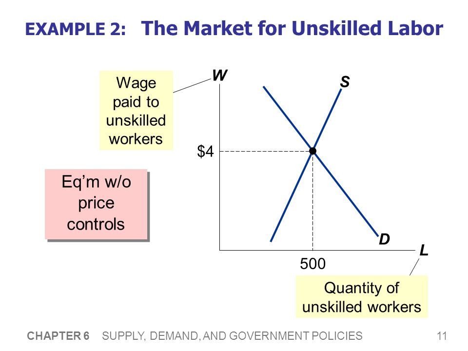 11 CHAPTER 6 SUPPLY, DEMAND, AND GOVERNMENT POLICIES EXAMPLE 2: The Market for Unskilled Labor Eqm w/o price controls W L D S Wage paid to unskilled workers $4 500 Quantity of unskilled workers