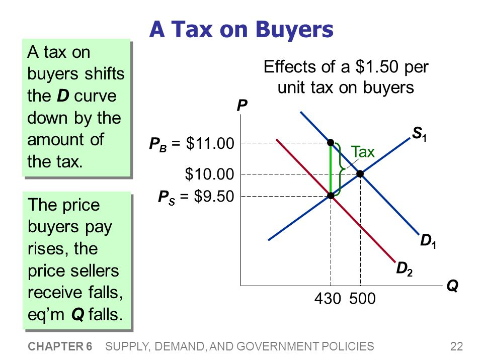 22 CHAPTER 6 SUPPLY, DEMAND, AND GOVERNMENT POLICIES S1S1 D1D1 $10.00 500 430 A Tax on Buyers A tax on buyers shifts the D curve down by the amount of the tax.