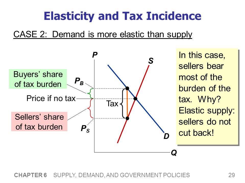 29 CHAPTER 6 SUPPLY, DEMAND, AND GOVERNMENT POLICIES Elasticity and Tax Incidence CASE 2: Demand is more elastic than supply P Q D S Tax Buyers share of tax burden Sellers share of tax burden Price if no tax PBPB PSPS In this case, sellers bear most of the burden of the tax.