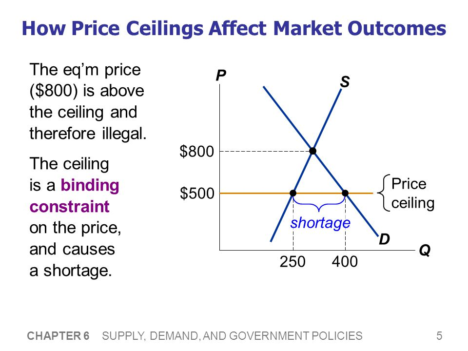 5 CHAPTER 6 SUPPLY, DEMAND, AND GOVERNMENT POLICIES How Price Ceilings Affect Market Outcomes The eqm price ($800) is above the ceiling and therefore illegal.
