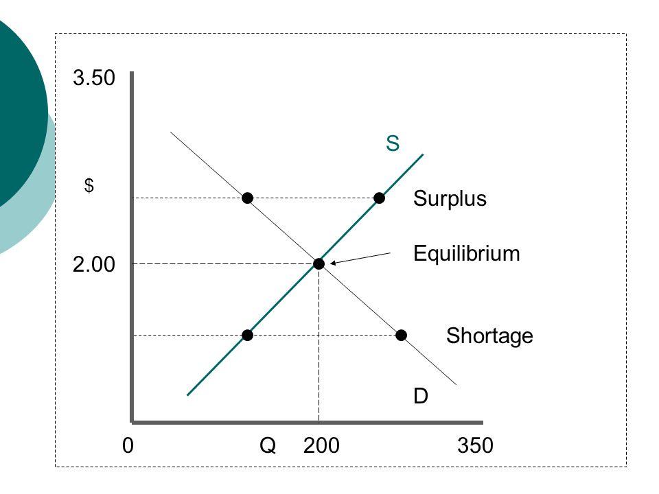 Q D S Equilibrium 0350 3.50 Shortage Surplus 2.00 $ 200