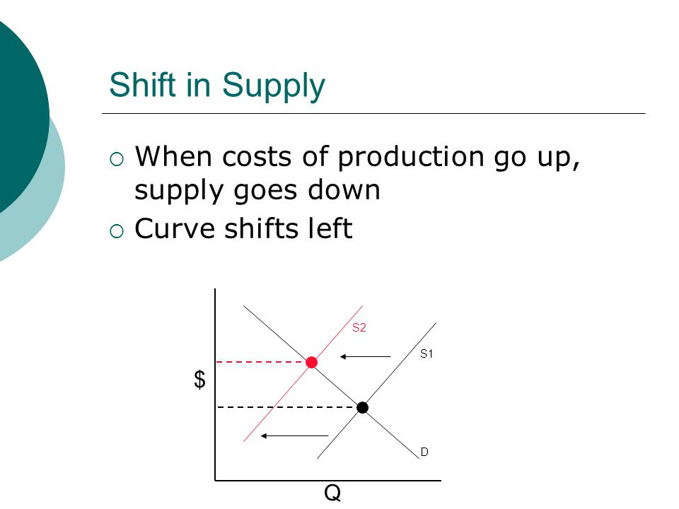 Shift in Supply When costs of production go up, supply goes down Curve shifts left D S1 S2 $ Q