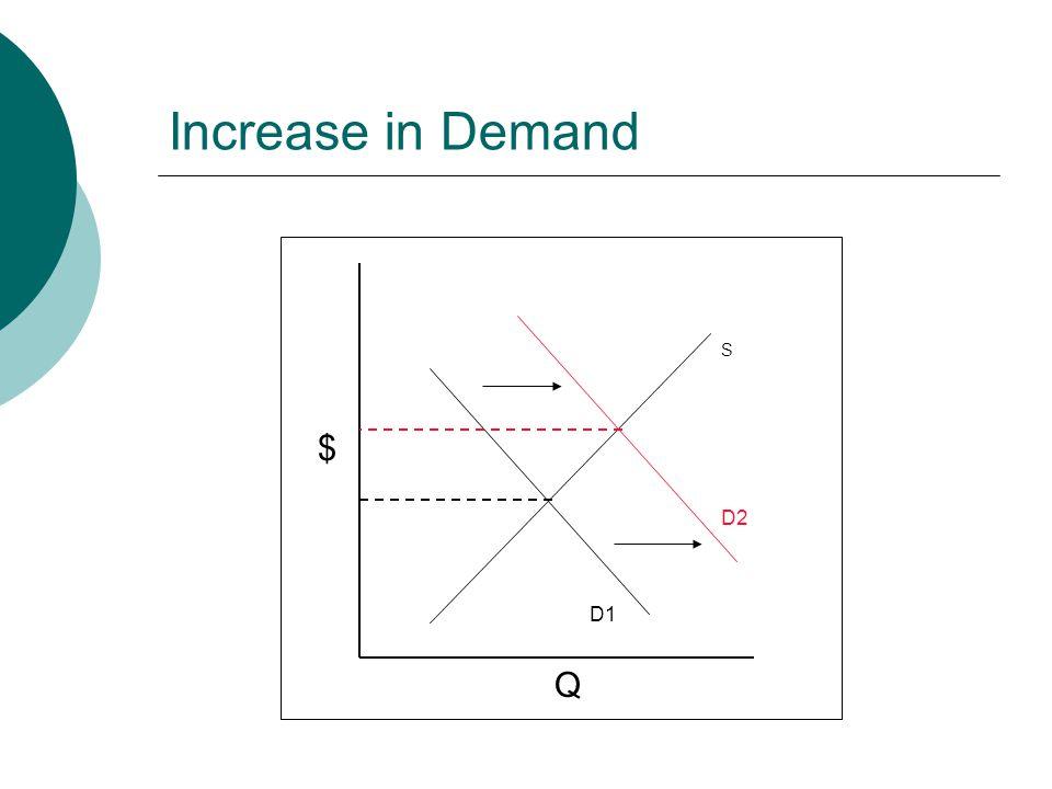 Increase in Demand $ Q S D1 D2
