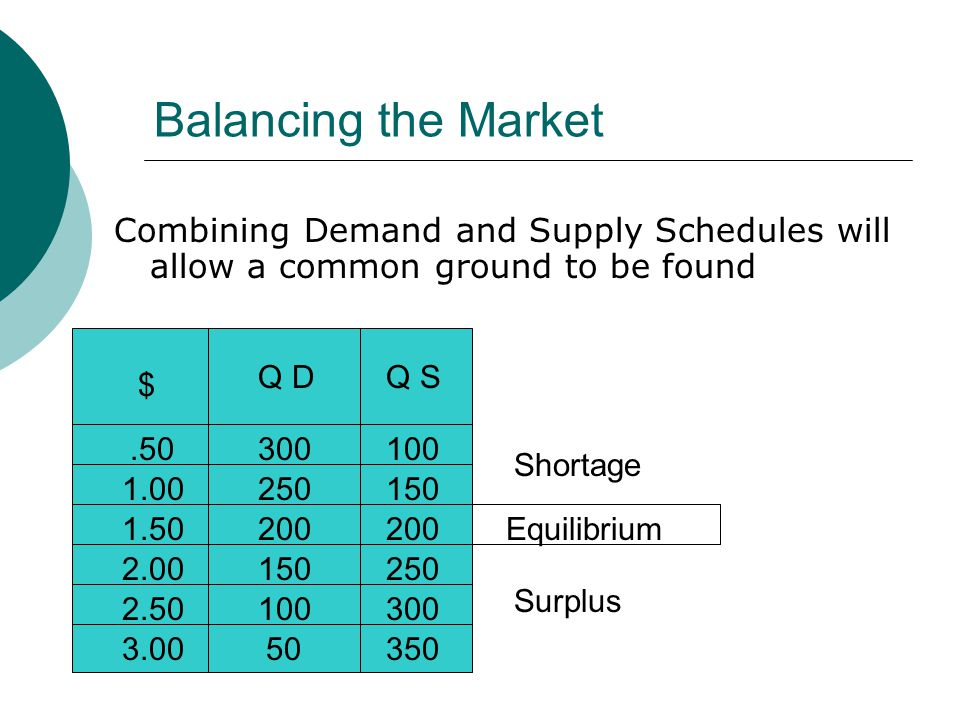 Balancing the Market Combining Demand and Supply Schedules will allow a common ground to be found $.50 1.00 1.50 2.00 2.50 3.00 Q DQ S 300 250 200 150