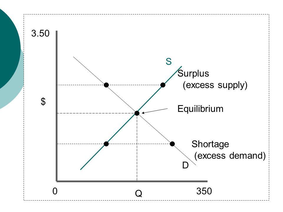 Q $ D S Equilibrium 0350 3.50 Shortage (excess demand) Surplus (excess supply)