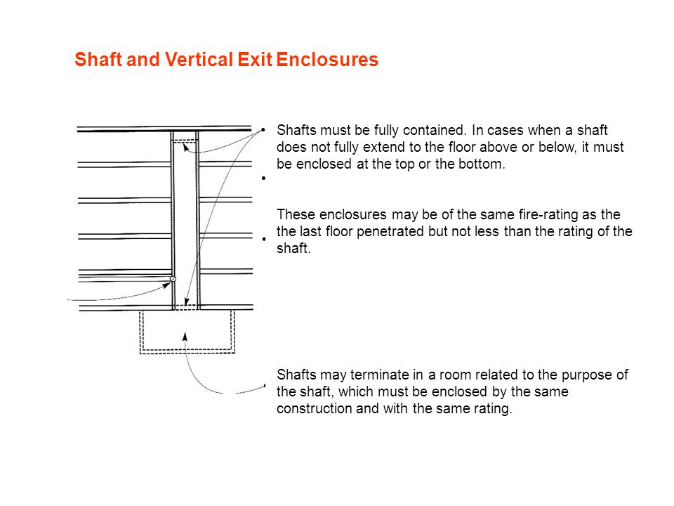 Shaft and Vertical Exit Enclosures Shafts must be fully contained. In cases when a shaft does not fully extend to the floor above or below, it must be