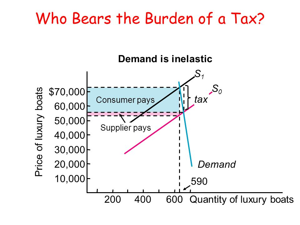 Who Bears the Burden of a Tax? 590 Price of luxury boats $70,000 60,000 50,000 40,000 30,000 20,000 10,000 Quantity of luxury boats600200400 S1S1 S0S0