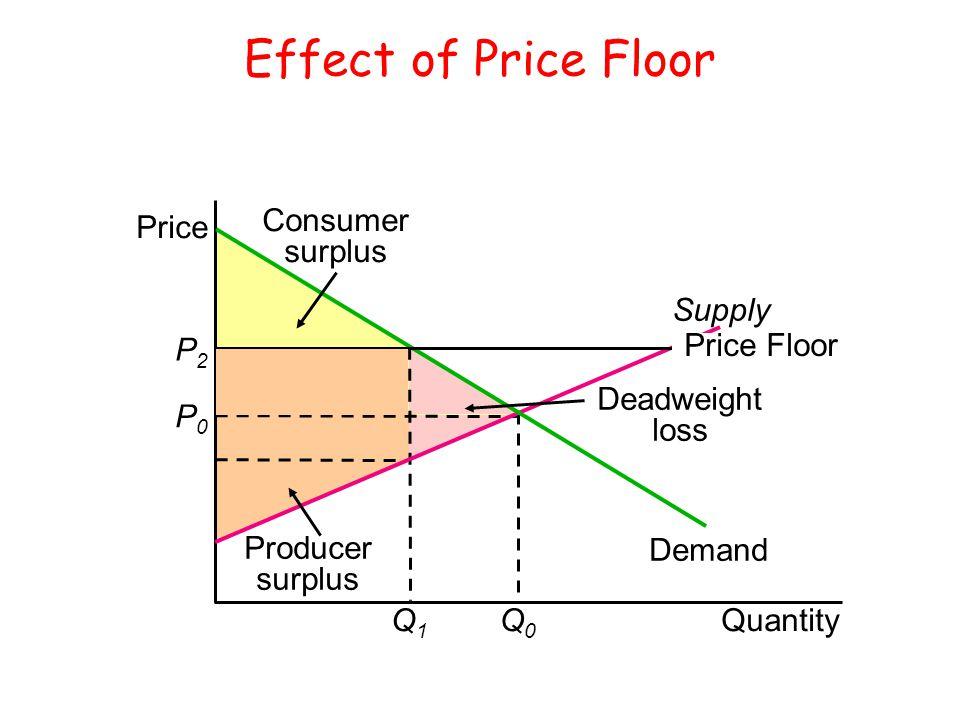 Effect of Price Floor Quantity Price P0P0 Q0Q0 Q1Q1 Supply Demand Producer surplus P2P2 Price Floor Consumer surplus Deadweight loss