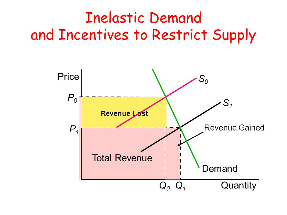 Inelastic Demand and Incentives to Restrict Supply P0P0 Q0Q0 Total Revenue P1P1 Q1Q1 Quantity Price Revenue Gained Revenue Lost S1S1 S0S0 Demand