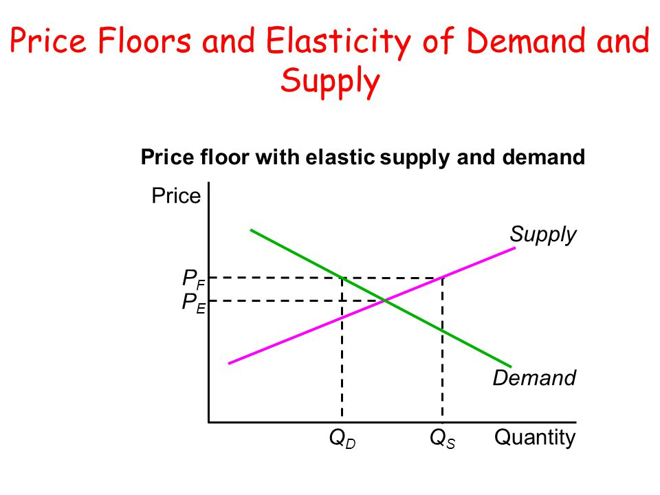 Price Floors and Elasticity of Demand and Supply PFPF PEPE QDQD QSQS Supply Demand Quantity Price Price floor with elastic supply and demand