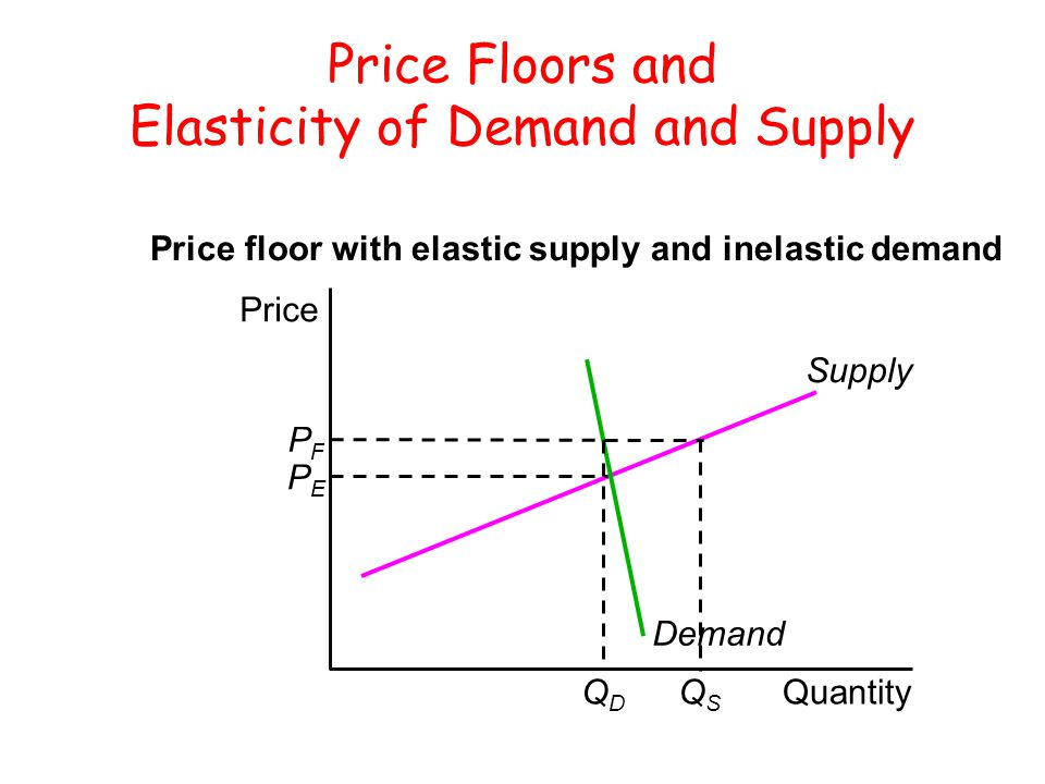 Price Floors and Elasticity of Demand and Supply Quantity Price Supply Demand Price floor with elastic supply and inelastic demand PFPF PEPE QDQD QSQS