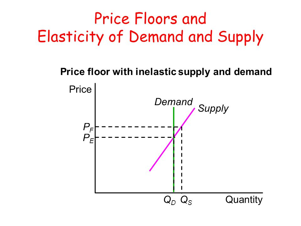 Price Floors and Elasticity of Demand and Supply Quantity Price Supply Demand Price floor with inelastic supply and demand PFPF PEPE QDQD QSQS