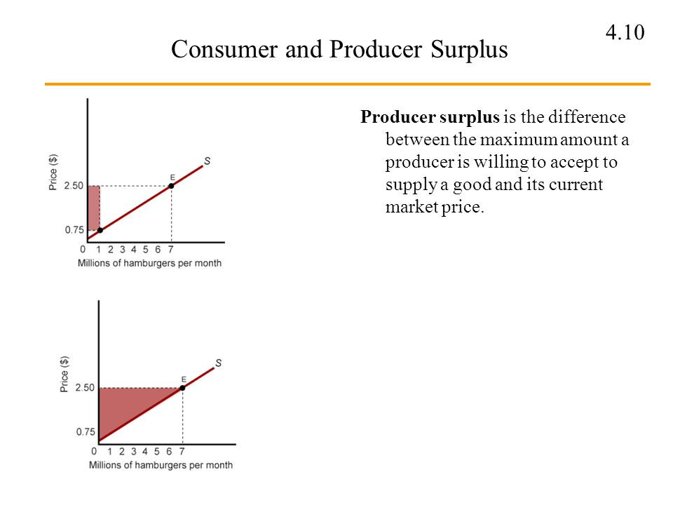 4.10 Consumer and Producer Surplus Producer surplus is the difference between the maximum amount a producer is willing to accept to supply a good and