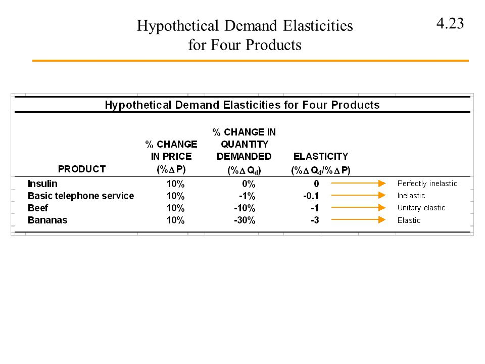 4.23 Hypothetical Demand Elasticities for Four Products