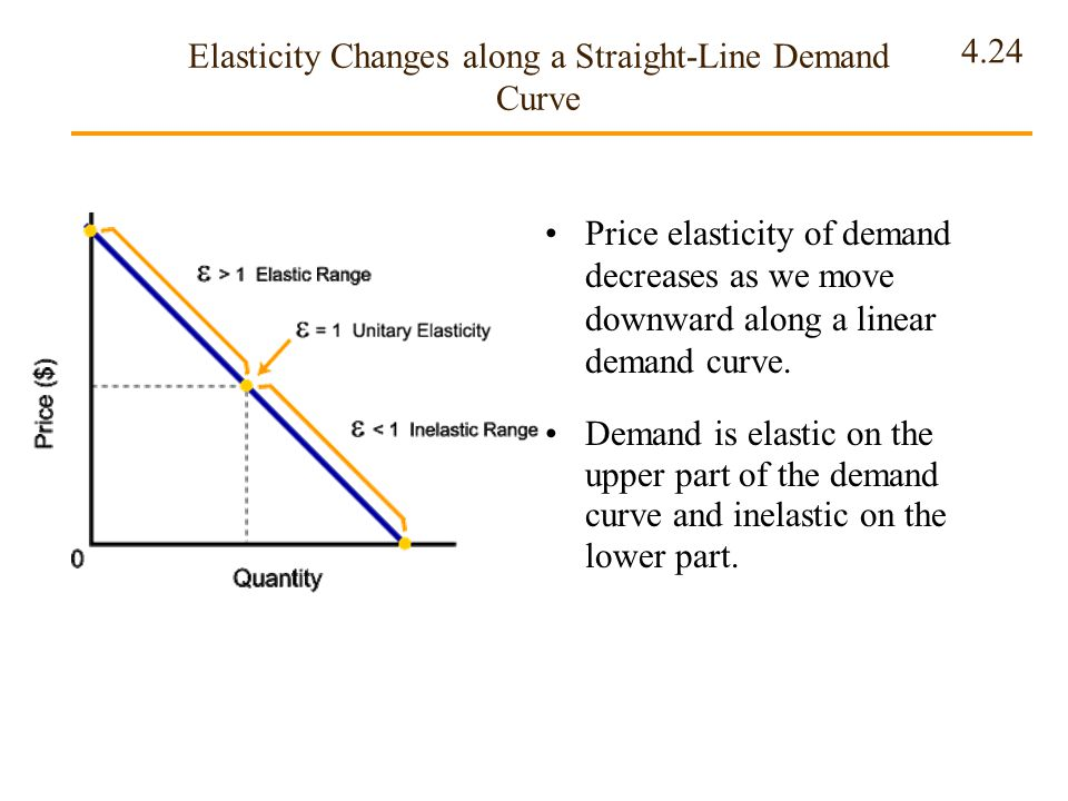 4.24 Elasticity Changes along a Straight-Line Demand Curve Price elasticity of demand decreases as we move downward along a linear demand curve. Deman