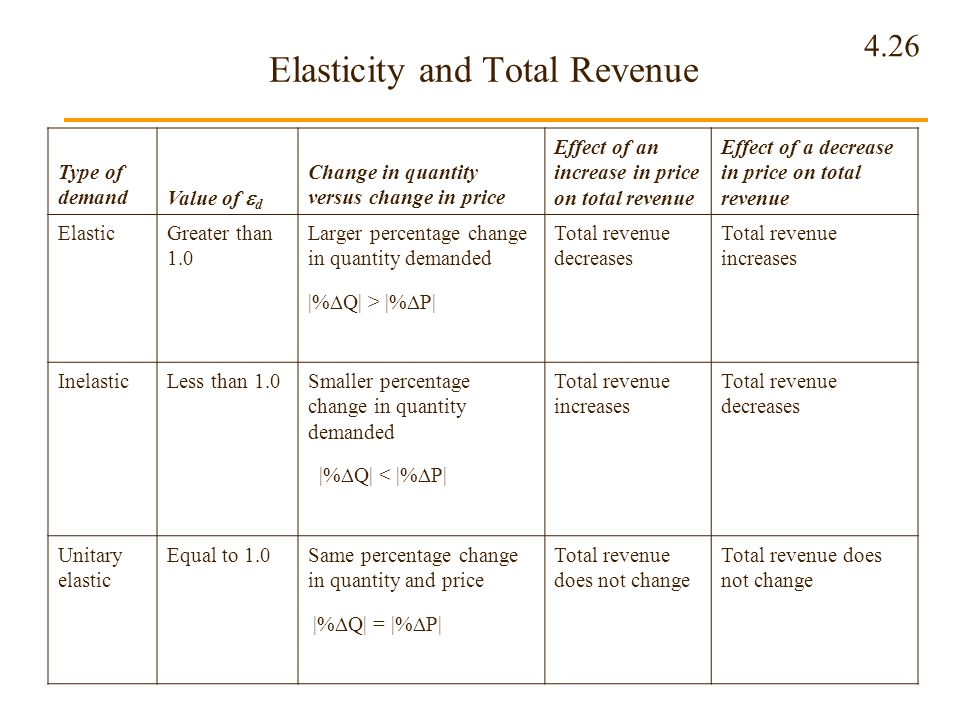 4.26 Elasticity and Total Revenue Type of demand Value of d Change in quantity versus change in price Effect of an increase in price on total revenue