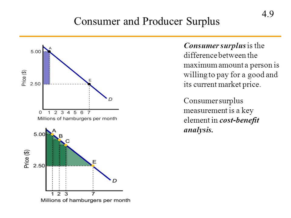 4.9 Consumer and Producer Surplus Consumer surplus is the difference between the maximum amount a person is willing to pay for a good and its current