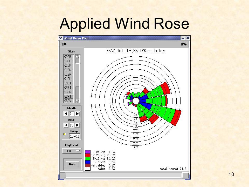 10 Applied Wind Rose